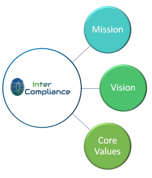 mission vision core